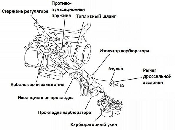 Схема карбюратора с двигателем Honda GX